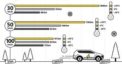 actieradius verschil elektrische auto in de winter